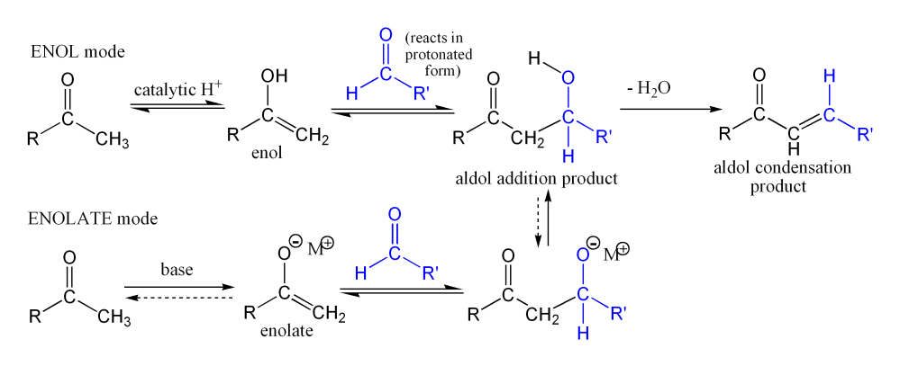 The Aldol Condensation Synthesis Of Dibenzalacetone