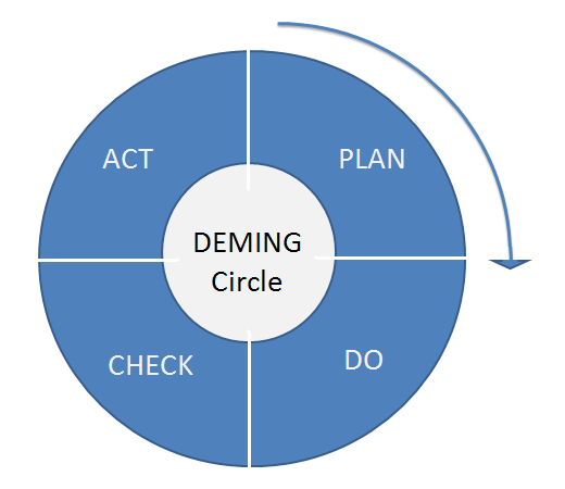 pdca cycle diagram 2000 jeep wrangler stereo wiring the deming wheel. - writework