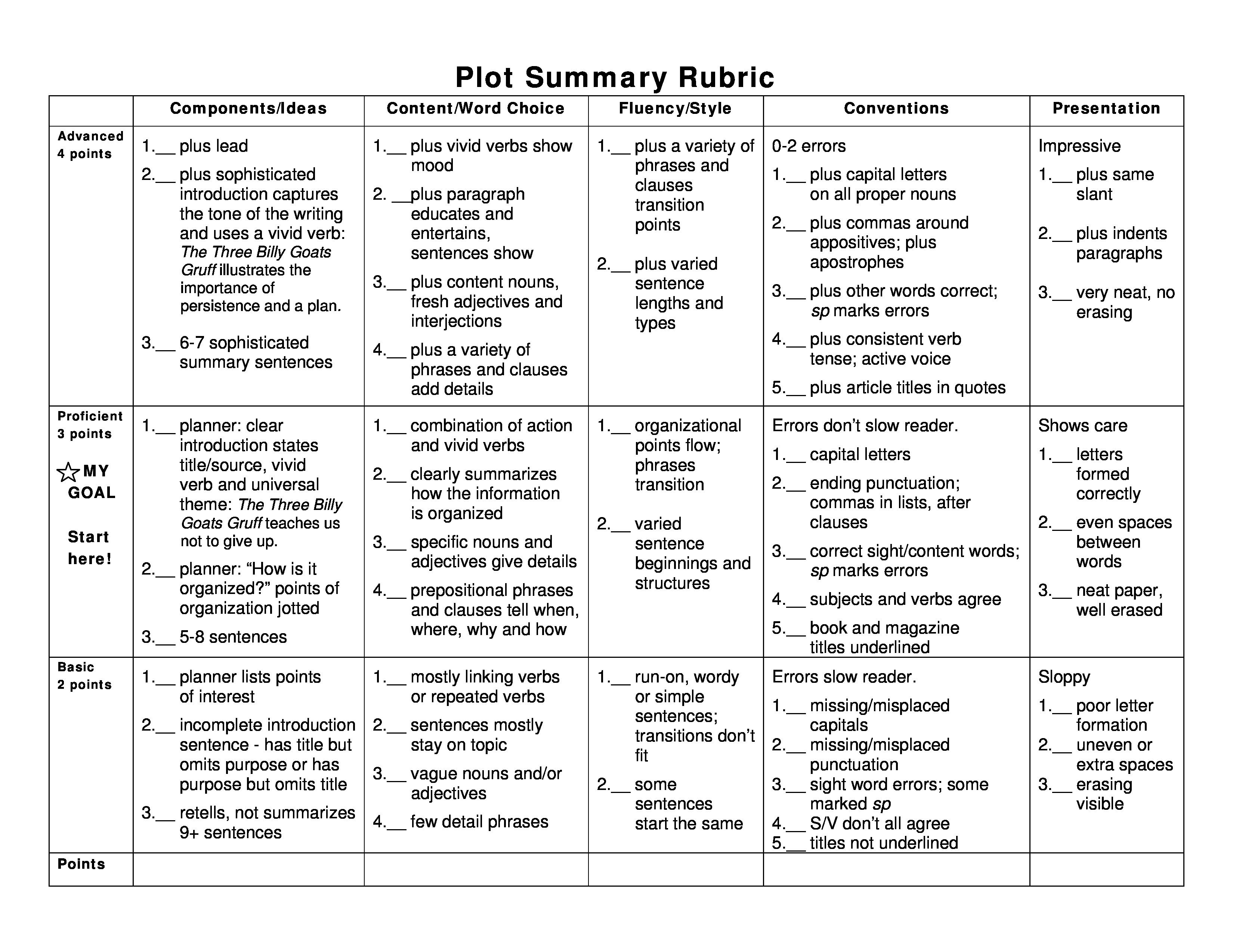 Rubric Plot Summary Rubric