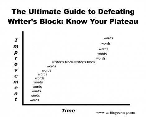 The Ultimate Guide to Defeating Writer's Block: Know Your