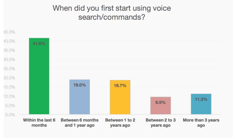 Graph showing when people adopted voice search