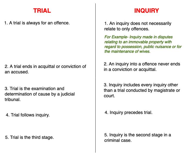 Difference between Inquiry and Trial