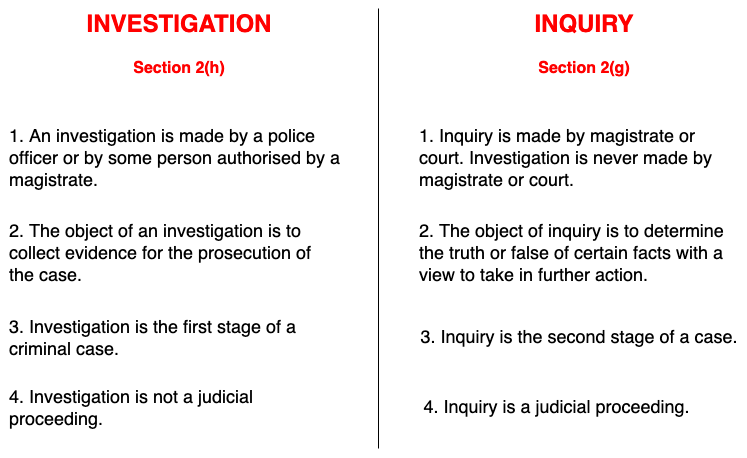 Difference between Investigation and Inquiry