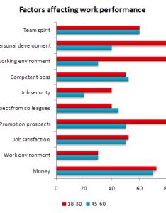 Factors affecting job performance  leila ielts student also writing riot rh writingriot