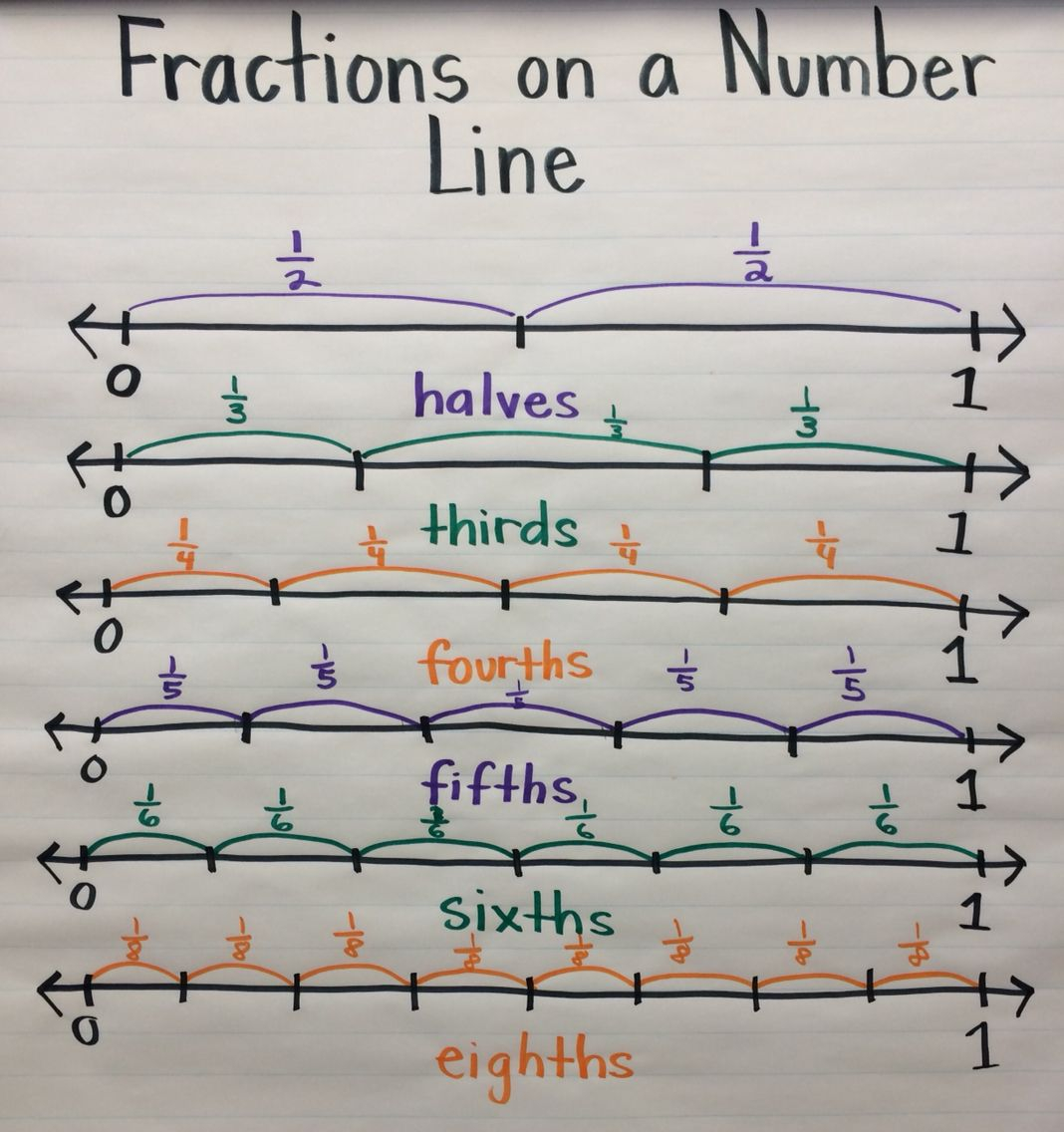 Writing Fractions On A Number Line Worksheet