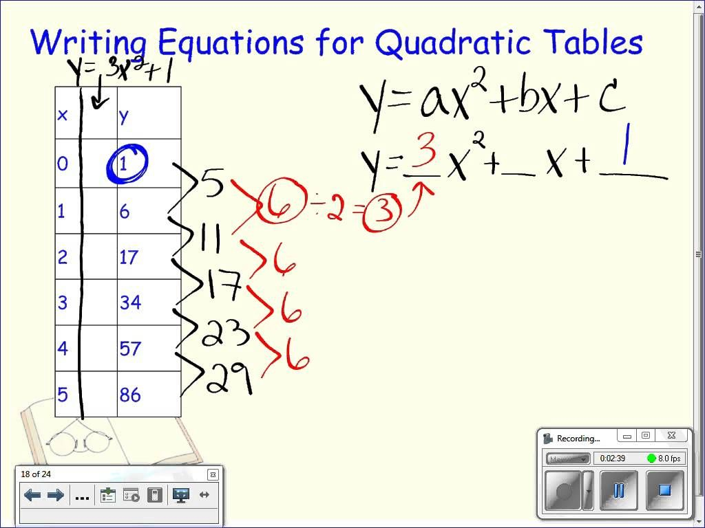 Writing Equations From A Table Worksheet Answer Key