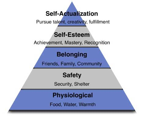 Writtalin What About the Exceptions to Maslows Hierarchy