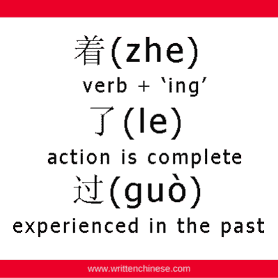 zhe, le, guo particles