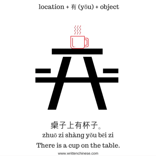 Indicating an object exists or not