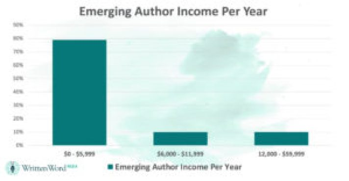 How Much Do Authors Make?