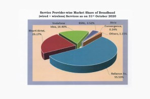 BSNL Loses 50,000 Broadband Subscribers in October, Airtel and Jio See Gains: TRAI