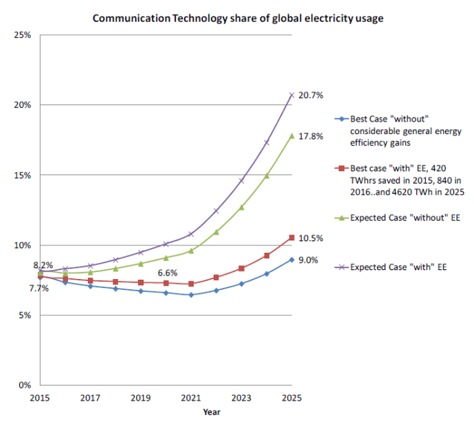 """The share of ICT of global electricity usage: 2015 to 2025 with and without high global energy efficiency gains"" [p. 18, Andrae, Anders, 2017/10/05, Total Consumer Power Consumption Forecast]"