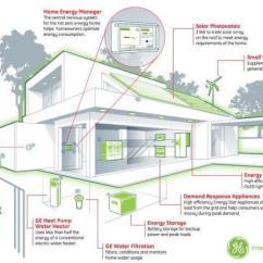 Ge Wiring Diagrams Nursing Lab Values Fishbone Diagram Net-zero Energy Home | Simcenter Www.wrsc.org Visualizing Sustainable Solutions