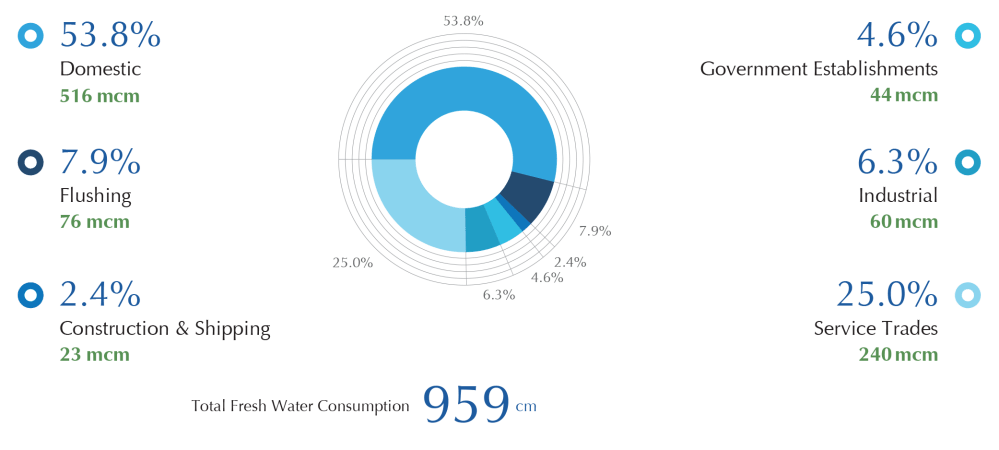 medium resolution of annual fresh water consumption 2014 by sectors in million cubic metres mcm and percentage