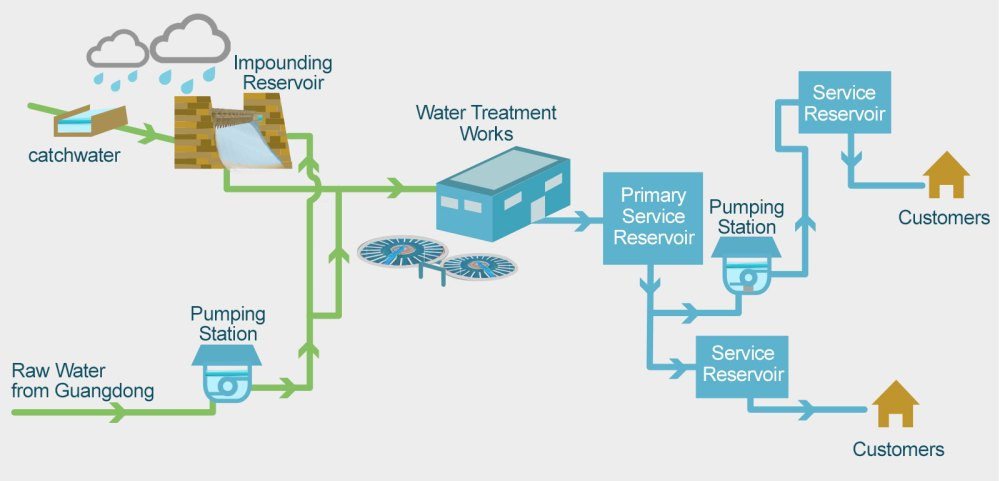 medium resolution of wsd drinking water quality diagram of tap water
