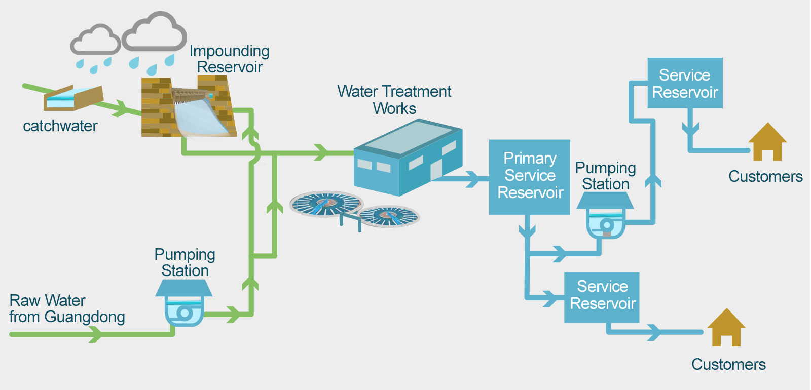 hight resolution of wsd drinking water quality diagram of tap water