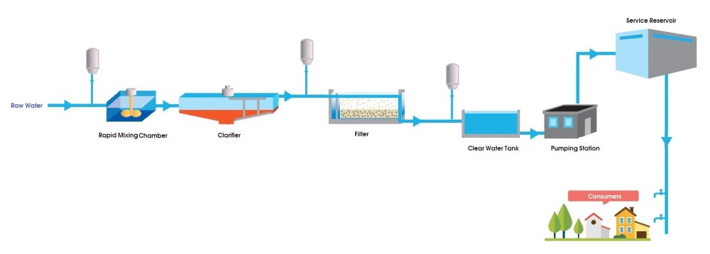medium resolution of typical water treatment process
