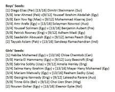 The Last Sixteens according to the seedings