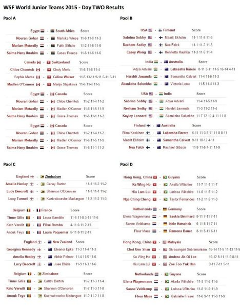 Today's full results