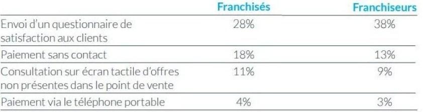 Innovations utilisées par les franchisés et franchiseurs