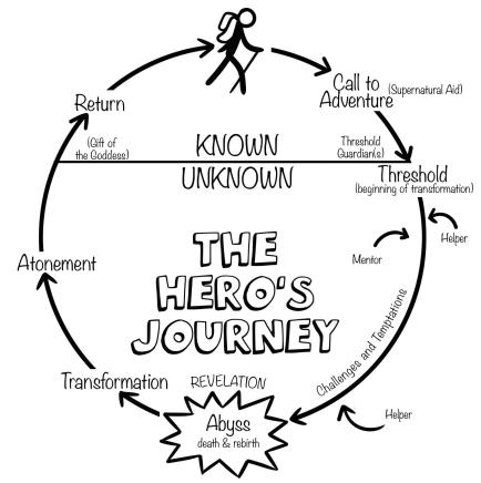 THE HERO'S JOURNEY Free Download