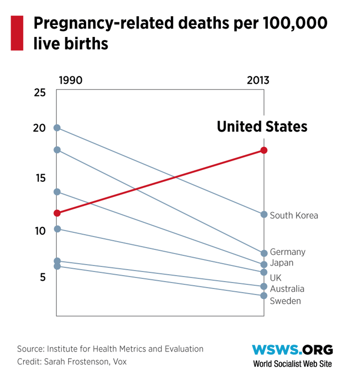 Pregnancy deaths in the USA and other countries