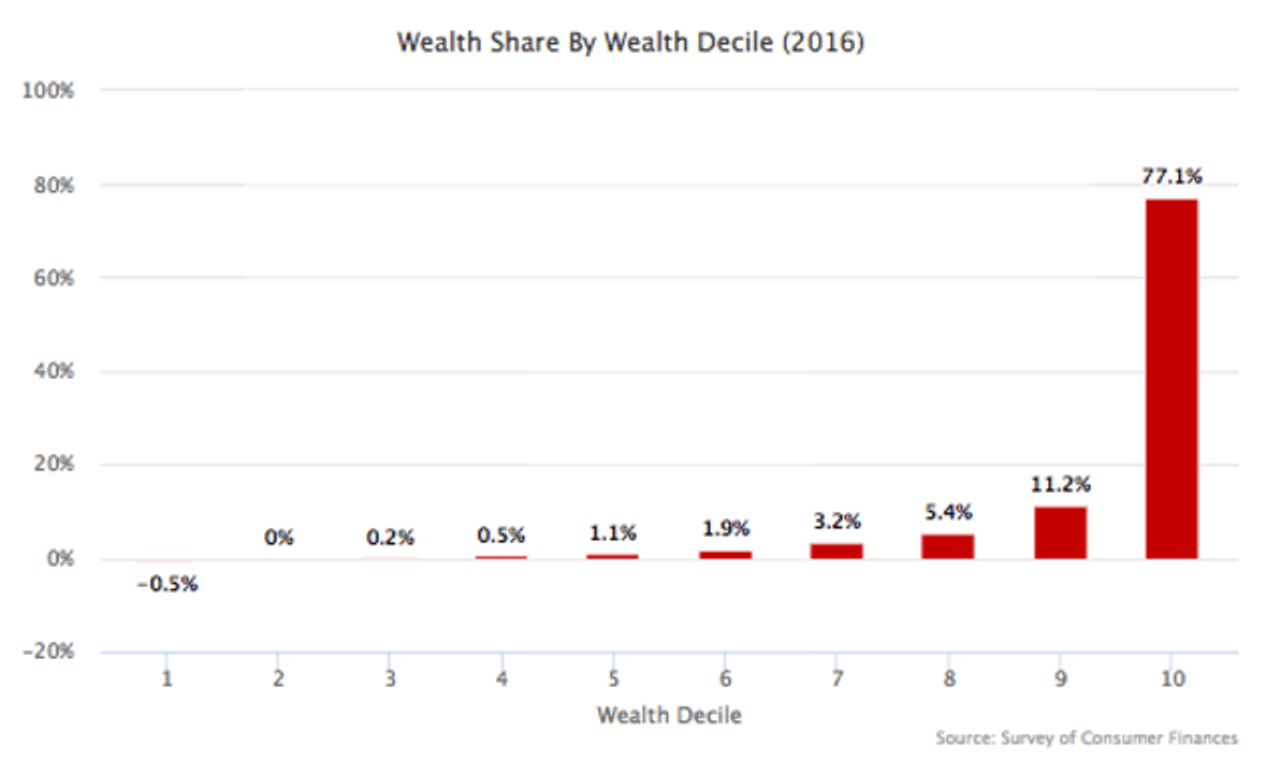 Wealth share by wealth decile in the USA. Credit: People's Policy Project