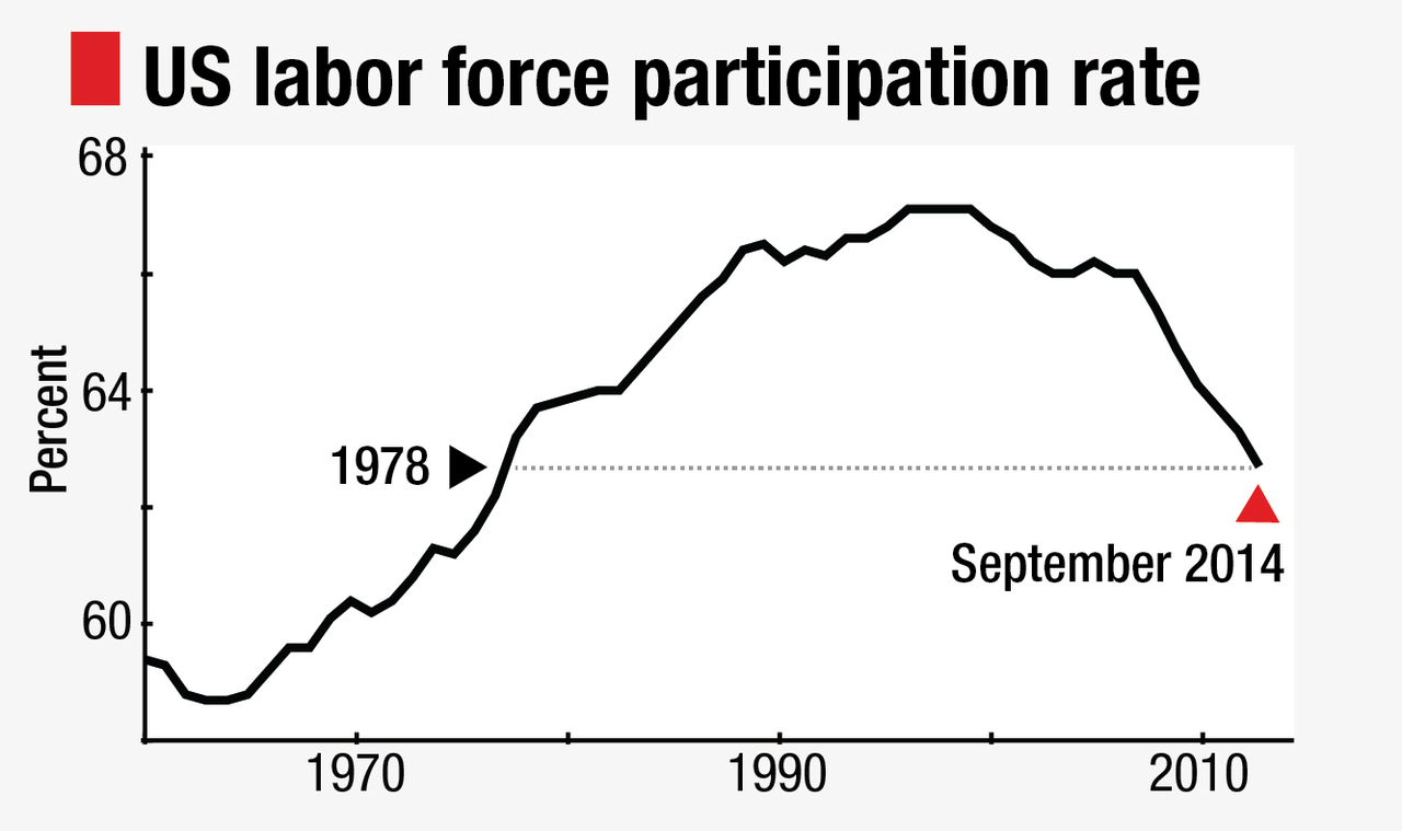US labor force participation rate hits lowest level since