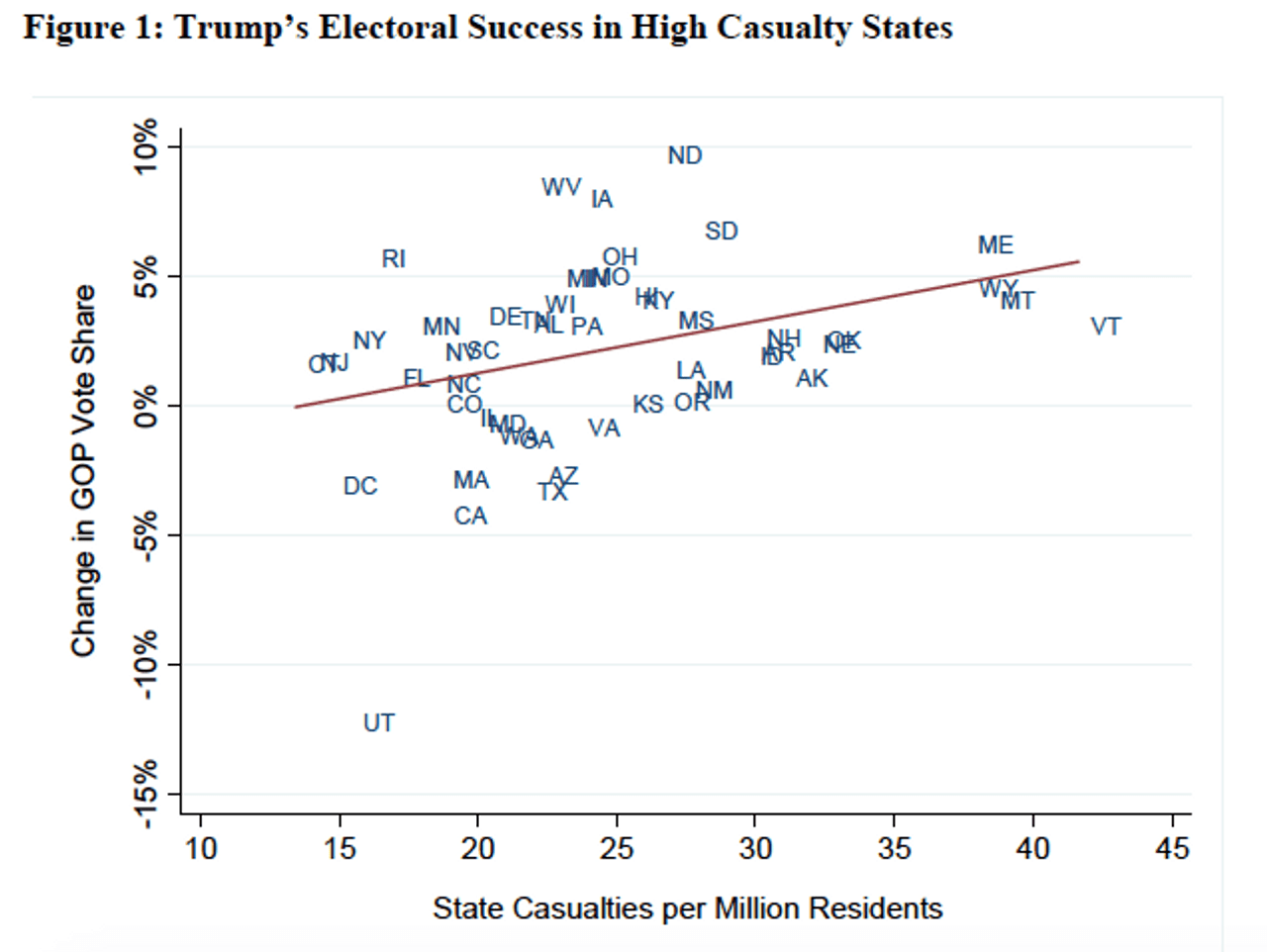Trump's electoral success in high casualty states