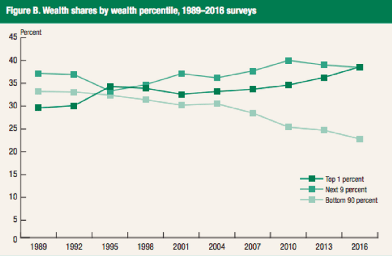Wealth shares by wealth percentile, 1989-2016 surveys