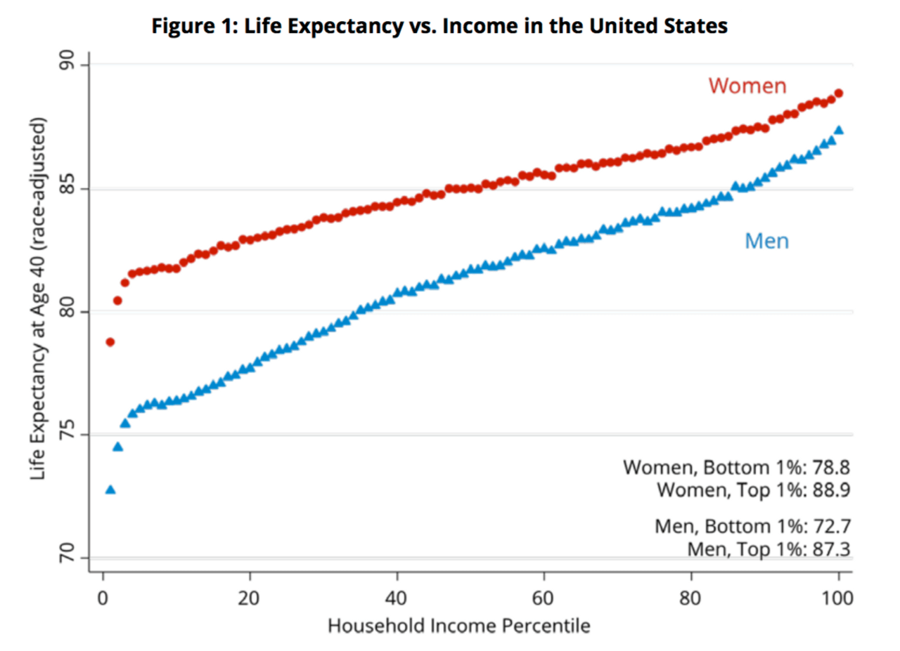 Richest live 15 years longer than poorest