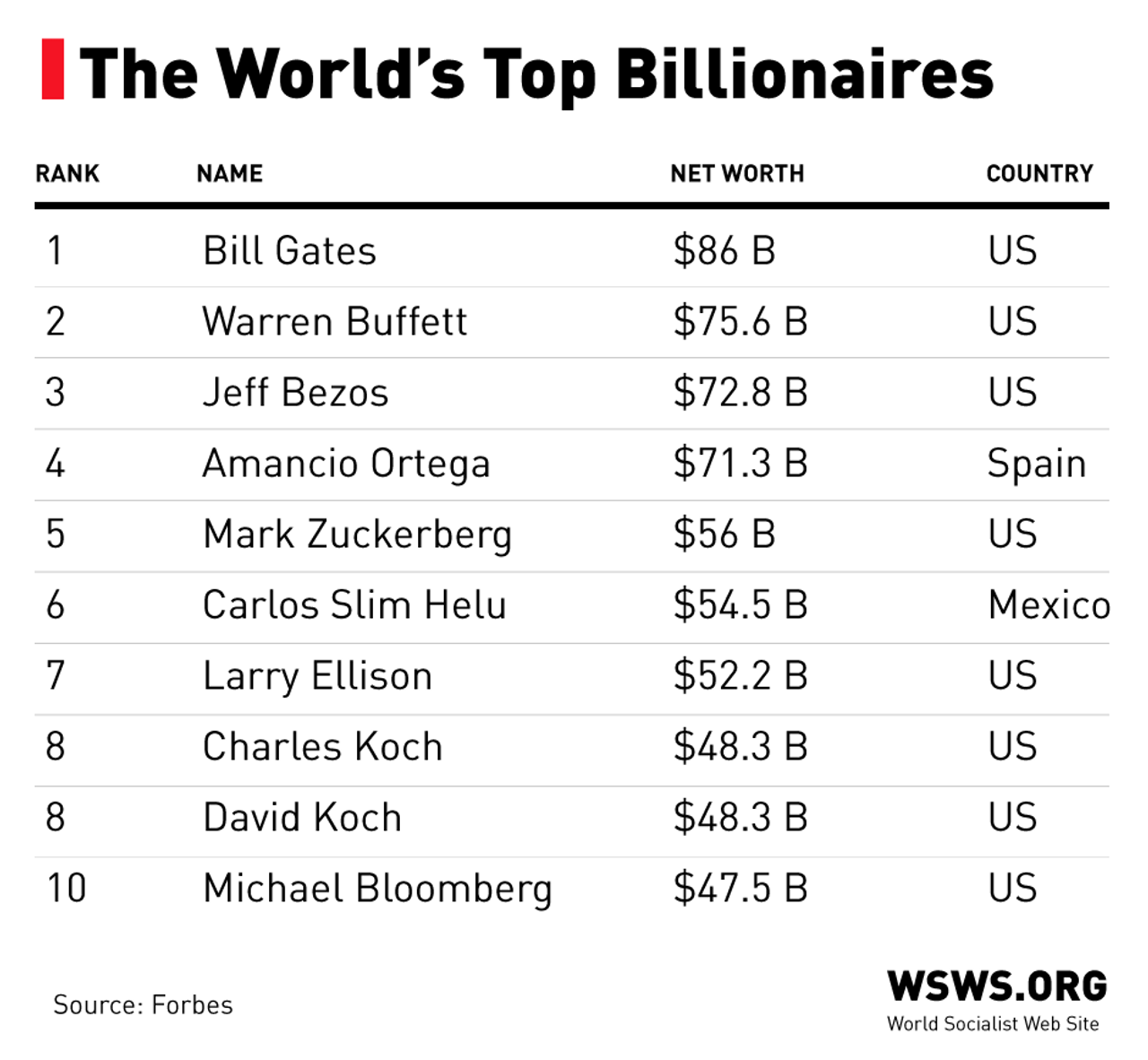 The world's top billionaires