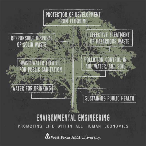 West Texas & University Environmental Engineering Program
