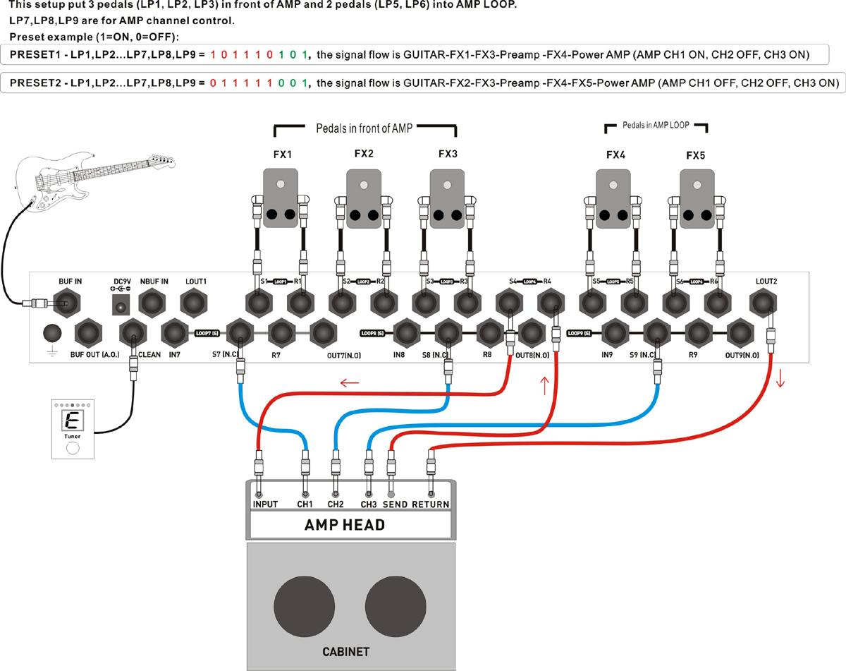 Moen Gec9 Looper Pedal N Voodoo Lab Ground Control Confira