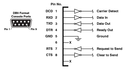 rs232 to rj45 null modem wiring diagram potential energy worksheet key port cable pinouts wti db9 format console