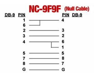data cable wiring diagram speakon xlr port pinouts nc 9f9f 6ft null modem pinout