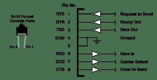 serial cable wiring diagram john deere 2305 db9 adapter 6 stromoeko de port pinouts rh wti com
