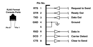 Port & Cable Pinouts