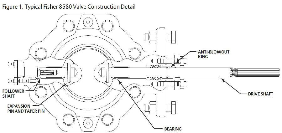 China Fisher 8580 Rotary valve Butterfly Valve