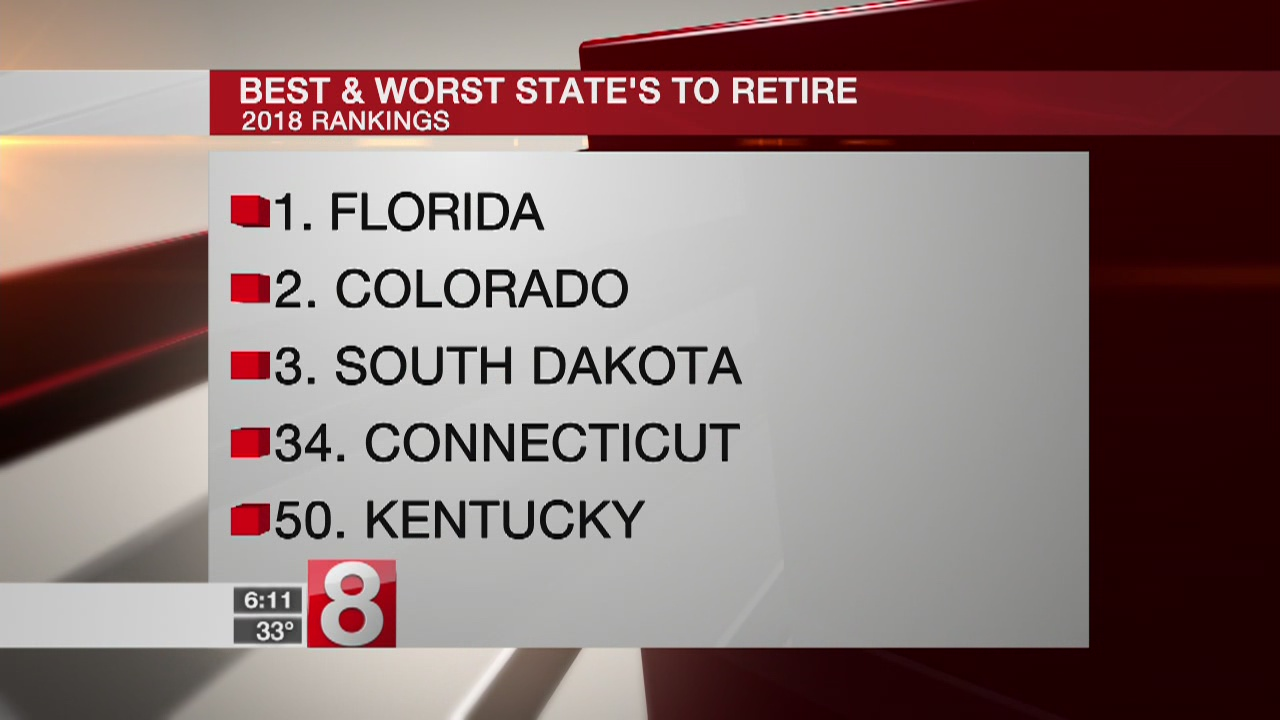 Connecticut ranked among bottom half in list of best states to retire