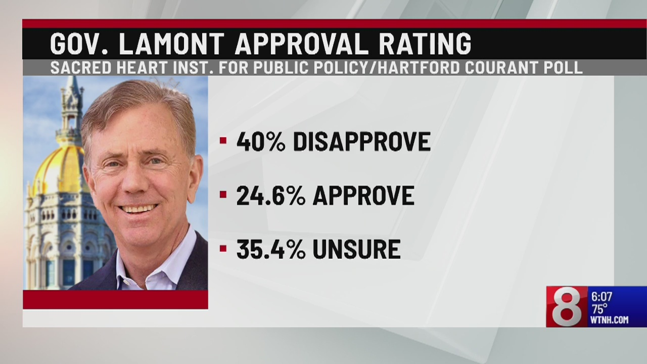 Poll: Lamont's approval rating