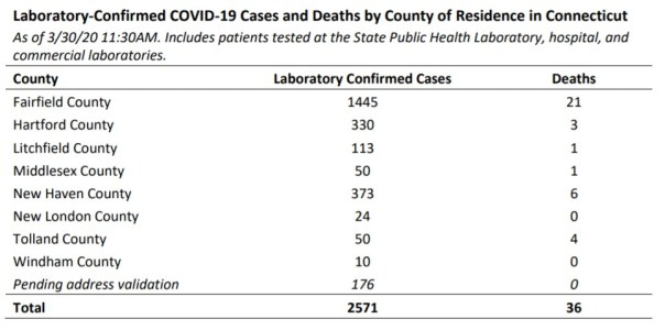 2,571 cases confirmed, 36 dead of coronavirus in CT