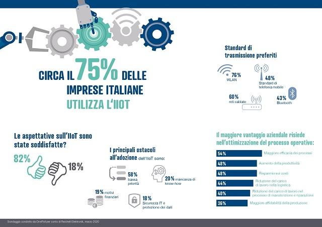 L'Industrial Internet of Things prende piede in Italia