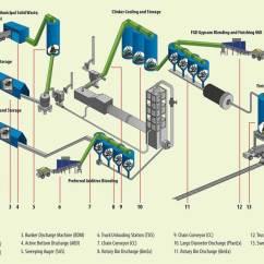 Cement Process Flow Diagram 2005 Subaru Impreza Radio Wiring Wtw Americas