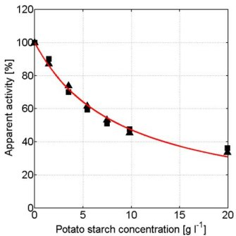 Enzymatic conversions in highly concentrated reaction