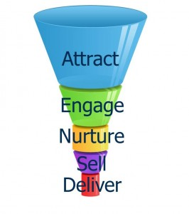 Sales Funnel 2.0 Graphic - Attract Engage Nurture Sell Deliver