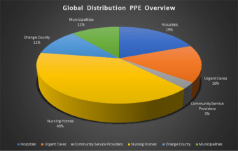 PPE Overview