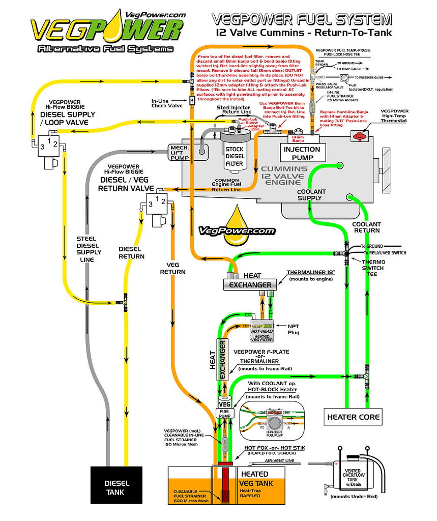 hight resolution of 5 9 cummins engine fuel system diagram wiring library rh 6 pirmasens land eu 2001 7 3 f350 diesel fuel system diagram ford 7 3l powerstroke starter solenoid