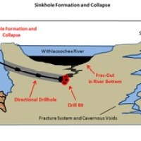 Sinkhole formation and collapse due to drilling under the Withlacoochee River