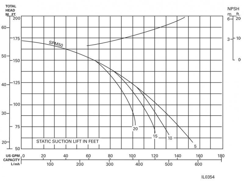 Flint and Walling 1PH 5HP SPM501